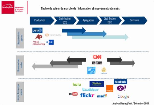 Analyse BearingPoint - AFP Comment informer à l'ère numérique