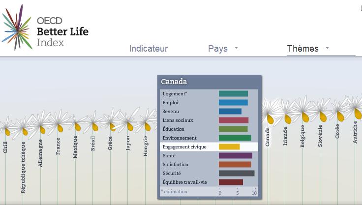 Engagement civique - Indicateur du Vivre mieux, OCDE