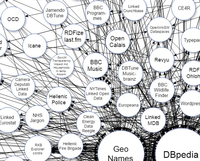 Représentation du web des données ouvertes liées - 2014