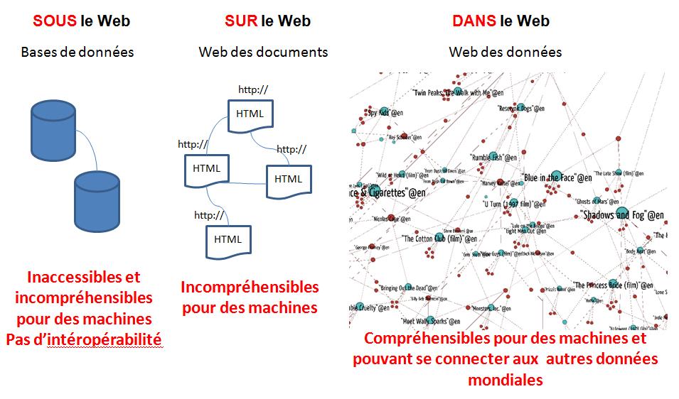 Sous, sur ou dans le web ? Nos contenus culturels sont-ils dans le web des données ?