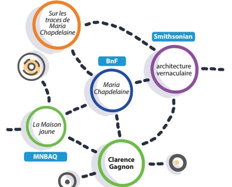 Données ouvertes et liées: connexions possibles entre les données de différentes institutions.