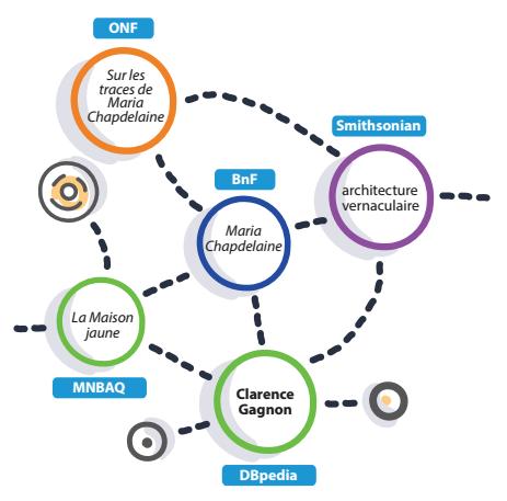 Musées: des données ouvertes aux données ouvertes et liées