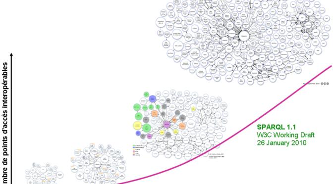 Web des données: les connexions qui transforment
