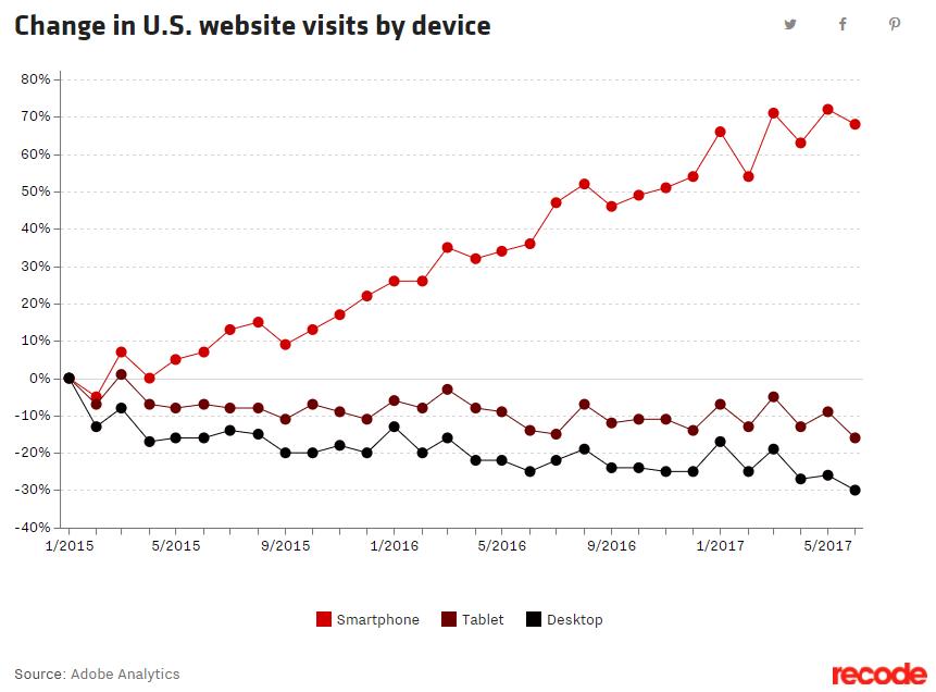 Graphique: le trafic web est porté par les écrans mobiles
