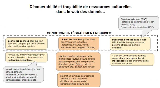 Découvrabilité dans le web des données