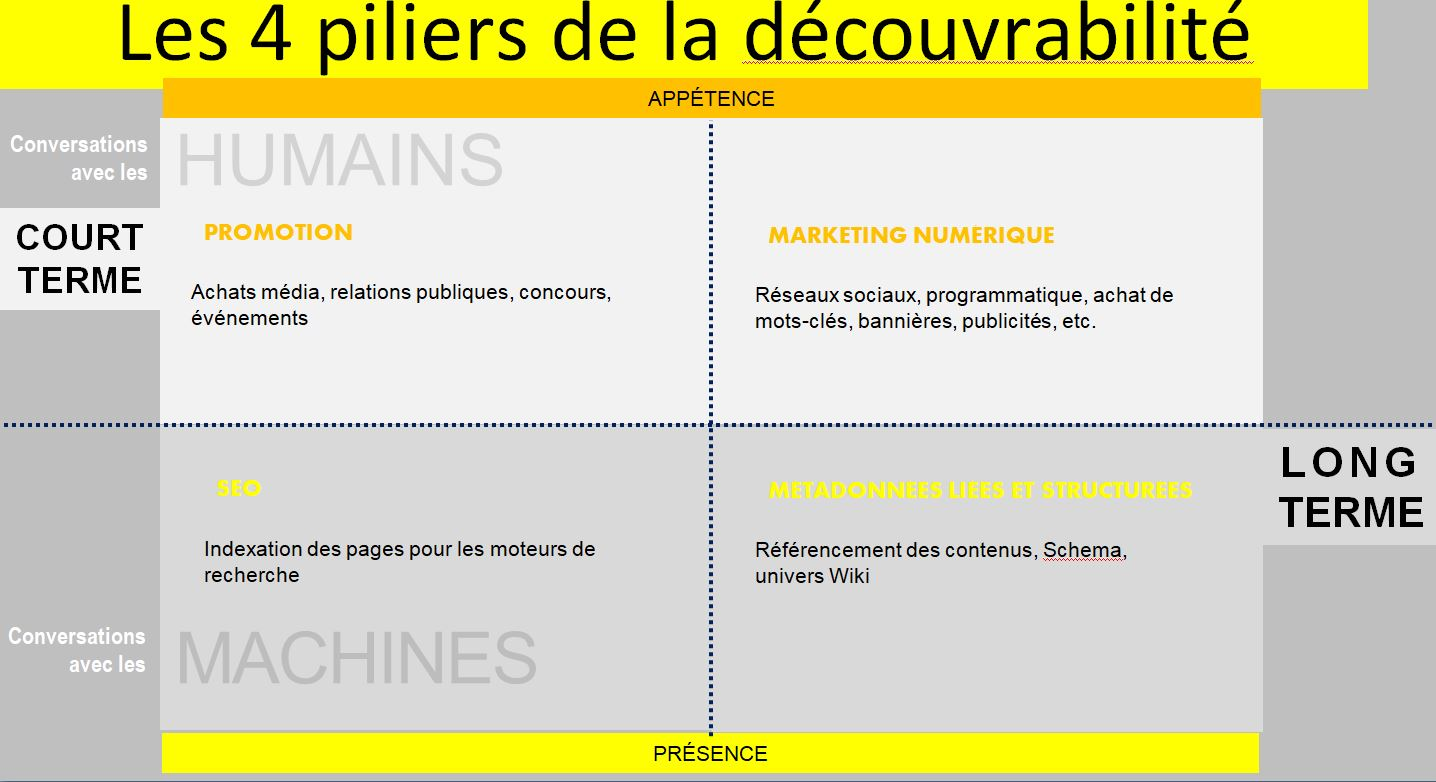 Illustration des 4 piliers de la découvrabilité, par LaCogency