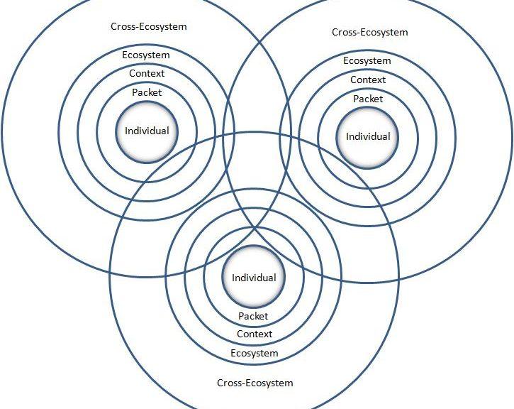 Illustration du concept de pertinence dans un écosystème numérique