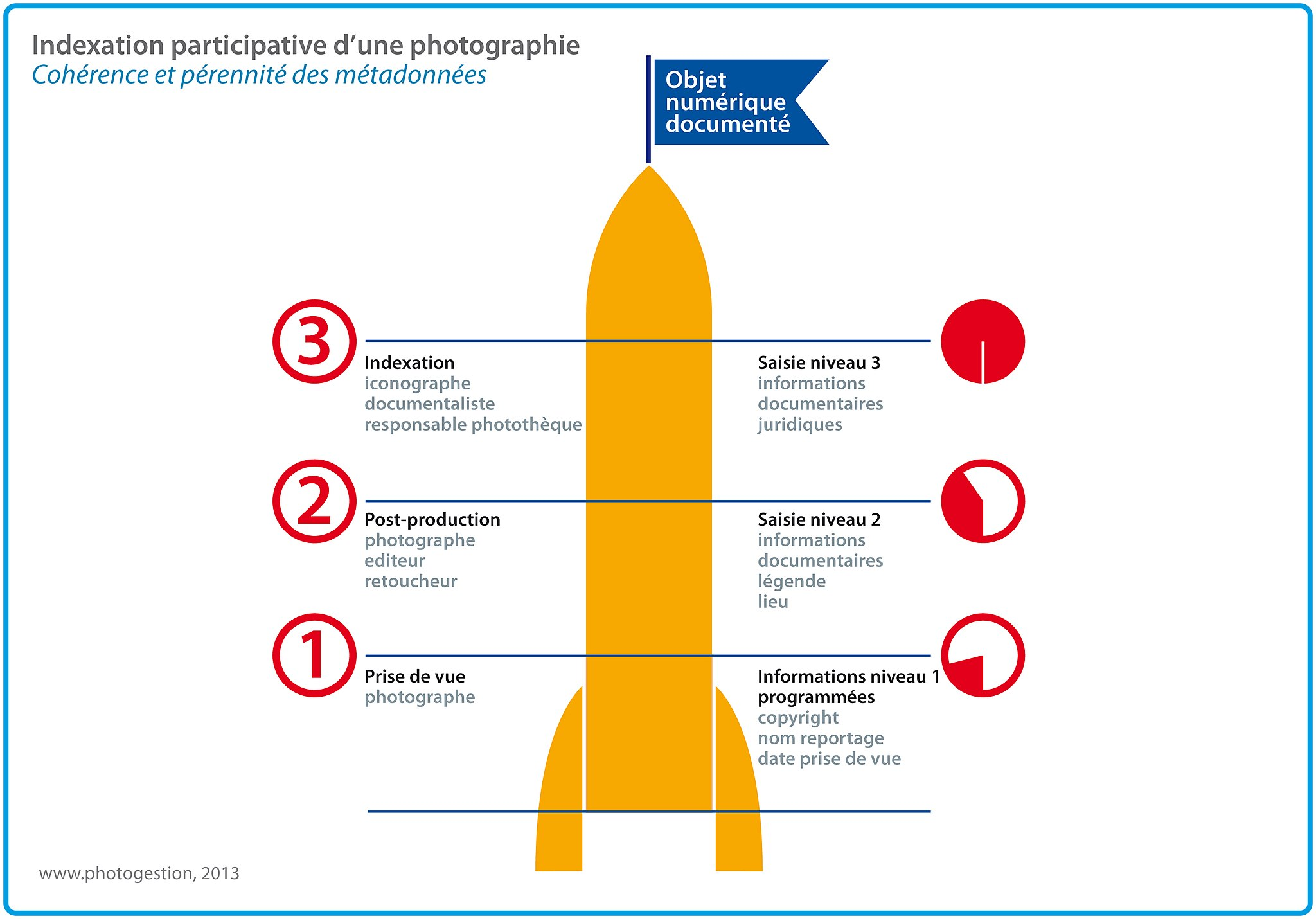 Indexation participative d'une photographie.