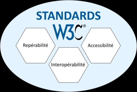 Standards W3C: repérabilité, accessibilité, interopérabilité