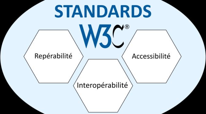 Découvrabilité = Repérabilité + Accessibilité + Interopérabilité
