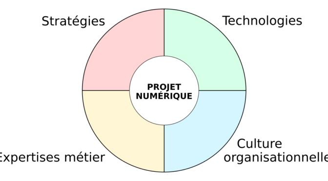 Projet numerique au centre des enjeux stratégiques, métier, technologiques et organisationnels.