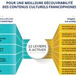 Leviers de la découvrabilité des contenus culturels francophones.