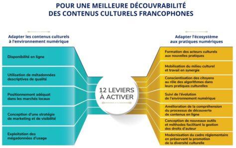 Leviers de la découvrabilité des contenus culturels francophones (source: MCCQ).