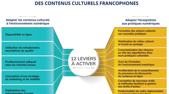 Deux leviers à ajouter au rapport de la mission franco-québécoise sur la découvrabilité