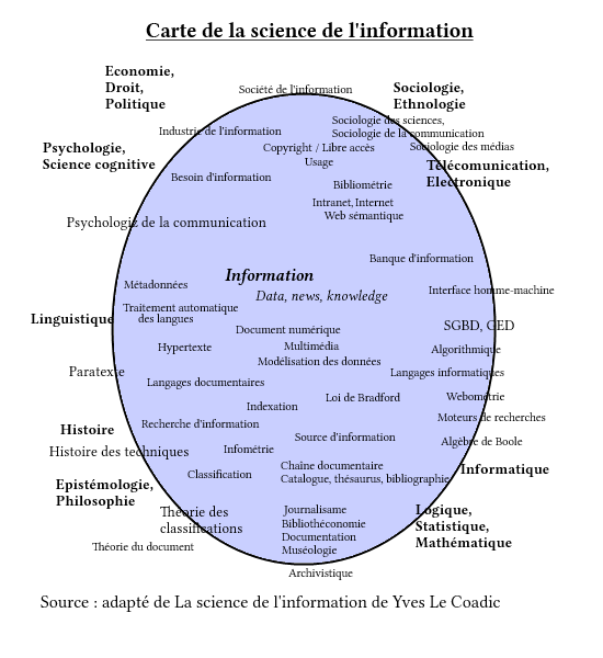 Carte de la science de l'information.